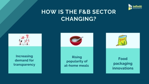 How is the F&B sector changing? (Graphic: Business Wire)