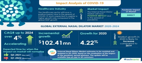 Technavio has announced the latest market research report titled Global External Nasal Dilator Market 2020-2024 (Graphic: Business Wire)
