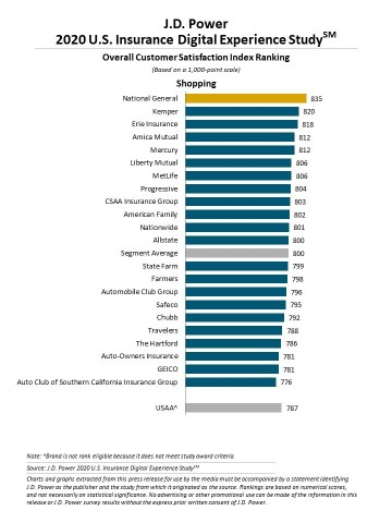 J.D. Power 2020 Insurance Digital Experience Study (Graphic: Business Wire)