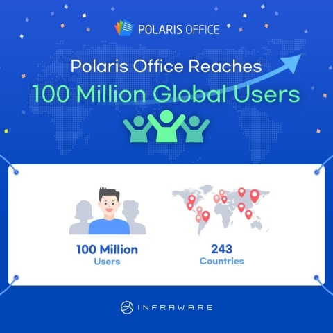 Cloud Office 'Polaris Office' has exceeded 100 million global users in just six years since its launch. Polaris Office is an office software with an average of more than 50,000 new users every day and used in 243 global countries such as North America, South America, and Europe. Polaris Office can be used not only on PC but also on mobile and it supports all document files such as PDF, ODF, TXT as well as MS Office such as Word, Excel, and PowerPoint. In celebration of the global 100 million users breakthrough, it draws 10,000 people every day and presents a three-month of Polaris Office Pro coupon as well as promotes at discounted prices up to 50% of Polaris Office Products. Events and discount promotions can be found on Polaris Office's official website (https://www.polarisoffice.com). (Graphic: Business Wire)