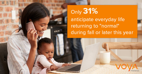 """Voya's survey reveals that the COVID-19 pandemic continues to influence the majority of Americans' (89%) daily decisions, including who they see, where they go and what they do — with few individuals (31%) expecting a """"return to normal"""" during the fall or even later this year. (Photo: Business Wire)"""