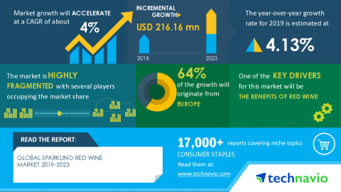 Technavio has announced its latest market research report titled Global Sparkling Red Wine Market 2019-2023 (Graphic: Business Wire)