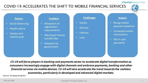 Covid-19 Shift to Mobile Financial Markets (Graphic: Business Wire)