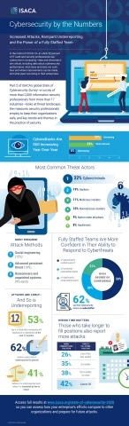 Part 2 of ISACA's global State of Cybersecurity Survey—a survey of more than 2,000 information security professionals from more than 17 industries—looks at threat landscape, the measures security professionals employ to keep their organizations safe, and key trends and themes in the practice of security. (Graphic: Business Wire)