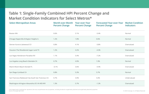 CoreLogic Single-Family Combined Home Price Change, MCI and Forecast by Select Metro Area; April 2020 (Graphic: Business Wire)