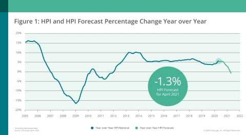 CoreLogic National Home Price Change and Forecast; April 2020 (Graphic: Business Wire)