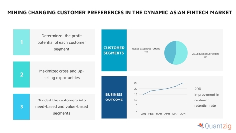 Mining Changing Customer Preferences in the Dynamic Asian Fintech Market (Graphic: Business Wire)