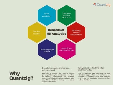Benefits of HR Analytics (Graphic: Business Wire)