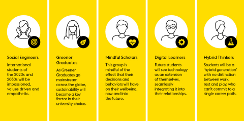 """Meet the students of the future: new student profiles uncovered in """"The Future of International Education"""" (Graphic: Business Wire)"""