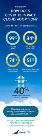How does COVID-19 impact cloud adoption? (Graphic: Business Wire)