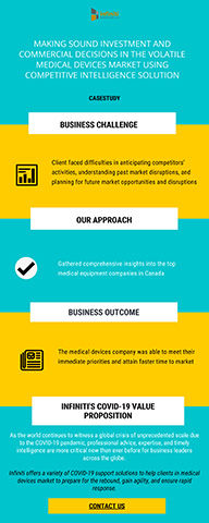 A Canadian Medical Devices Company Reduced Operational Costs by 23% by Attaining Faster Time-to-Market