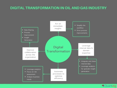 Thriving in the New Normal in Oil and Gas Industry (Graphic: Business Wire)