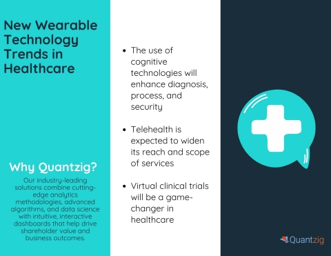 New Wearable Technology Trends in Healthcare (Graphic: Business Wire)
