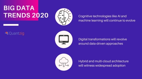Big Data Trends 2020 (Graphic: Business Wire)