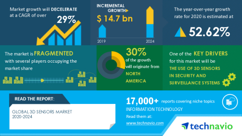 Technavio has announced its latest market research report titled Global 3D Sensors Market 2020-2024 (Graphic: Business Wire)