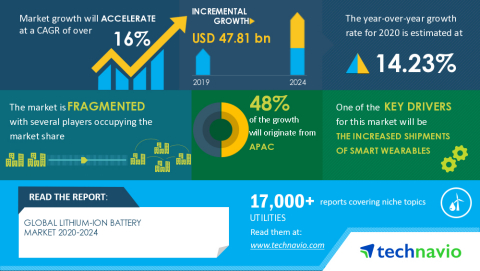 Technavio has announced its latest market research report titled Global Lithium-Ion Battery Market 2020-2024 (Graphic: Business Wire)