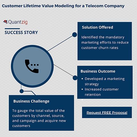 Customer Lifetime Value Modeling for a Telecom Company