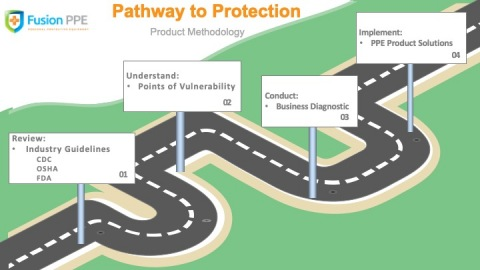 As America opens up during unsettled times amidst the coronavirus pandemic, Fusion PPE delivers Pathway to Protection combining expert methodology and legitimate personal protective equipment to reduce the spread of COVID-19 and help businesses reopen safely. Pathway to Protection (PTP) is a multi-step product methodology and procedural recommendation to follow based on the OSHA/CDC/FDA and other applicable industry guidelines. (Photo: Business Wire)
