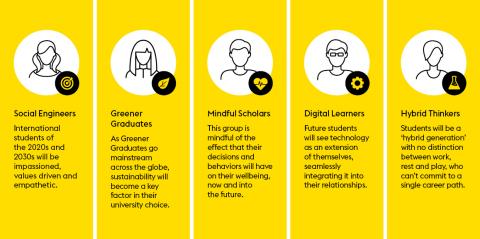 未来の学生の姿:「国際教育の未来」で明らかにされた新たな学生像(画像:ビジネスワイヤ)