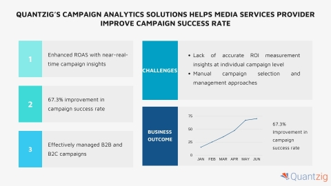 Quantzig's campaign analytics solutions not just helped the client to track, gauge, and optimize campaigns but helped them act proactively as per market needs on a real-time basis. (Graphic: Business Wire)