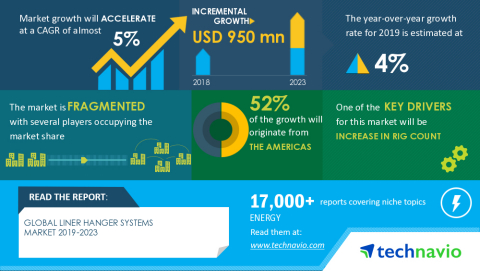 Technavio has announced its latest market research report titled Global Liner Hanger Systems Market 2019-2023 (Graphic: Business Wire)