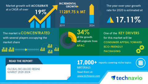 Technavio has announced its latest market research report titled GLOBAL BIO-BASED RESINS MARKET 2020-2024 Graphic: Business Wire)