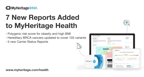 MyHeritage Adds 7 New Reports to Its At-Home Genetic Health Test (Graphic: Business Wire)