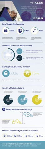 (Graphic: Thales)