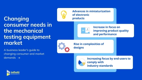Changing Consumer Needs in the Mechanical Testing Equipment Market. (Graphic: Business Wire)