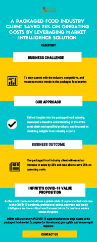 A Packaged Food Industry Client Saves 25% on Operating Costs with Market Intelligence Solution