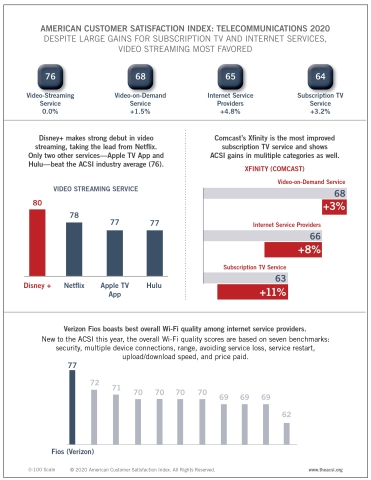 The ACSI's Telecom report finds customers most satisfied by video streaming services. Disney+ takes the top spot overall, while Comcast's Xfinity shows marked improvements for video-on-demand service, subscription TV service, and ISPs. (Graphic: Business Wire)