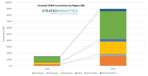 Licensed LPWA Connections by Region (M) (Photo: Business Wire)
