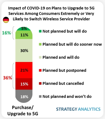 SA Germany 5G Survey re: COVID-19 Impact (Graphic: Business Wire)