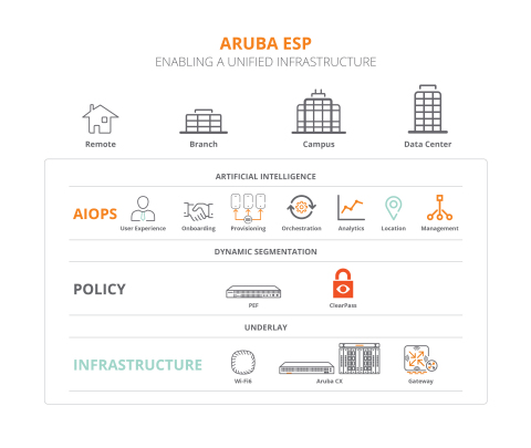 Built on AIOps, Zero Trust network security, and a Unified Infrastructure for campus, data center, branch and remote worker locations, Aruba ESP can predict and resolve problems at the network edge before they happen. (Graphic: Business Wire)