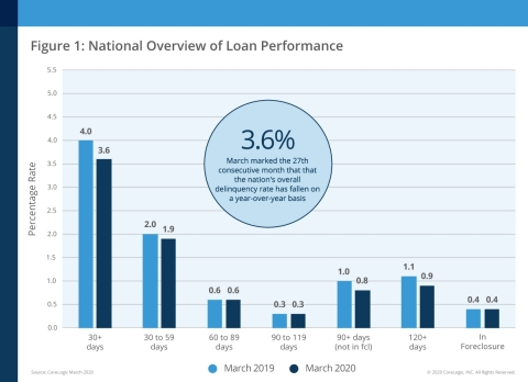 CoreLogic National Overview of Mortgage Loan Performance, featuring March 2020 Data (Graphic: Business Wire)