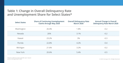 Change in Overall Delinquency Rate and Unemployment Share for Select States; CoreLogic March 2020 (Graphic: Business Wire)