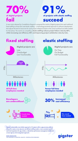 A new study by Constellation Research shows that distributed teams and dynamic staffing can dramatically reduce the failure rates for digital projects. (Graphic: Gigster)