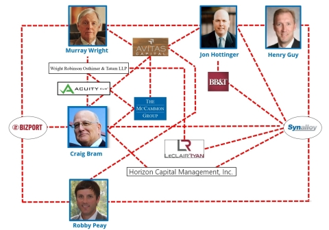Synalloy's web of apparent conflicts and cronyism reinforce the need for significant change atop the Company (Photo: Business Wire)
