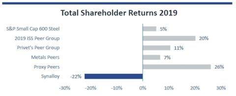 Source: Synalloy Investor Presentation 6/3/2020