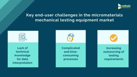 Challenges to be addressed to achieve market success, predominately related to customers' technical understanding and simplifying testing processes in the micromaterials mechanical testing equipment market. (Graphic: Business Wire)