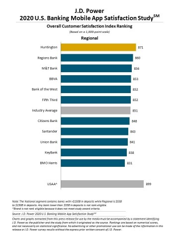J.D. Power 2020 U.S. Banking and Credit Card Mobile App Satisfaction Studies (Graphic: Business Wire)
