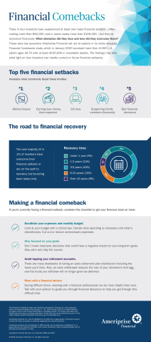 The Financial Comebacks study from Ameriprise found that most investors have experienced at least one major financial setback, but have also staged a comeback. (Graphic: Business Wire)