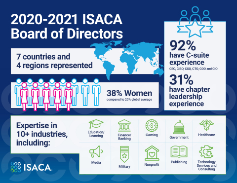 Get to know more about ISACA's 2020-2021 Board of Directors, a dynamic group of executive volunteers committed to helping set a strong foundation for the organization's future. (Graphic: Business Wire)