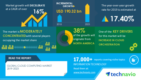 Technavio has announced its latest market research report titled Global Cloud Computing Market 2019-2023 (Graphic: Business Wire)
