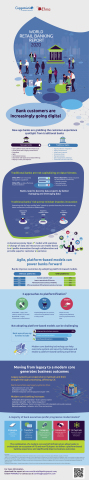 World Retail Banking Report 2020 Infographic (Graphic: Business Wire)
