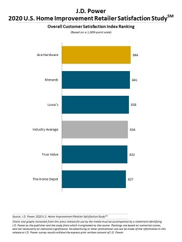 J.D. Power 2020 Home Improvement Retailer Satisfaction Study (Graphic: Business Wire)