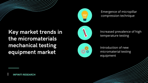 Key market trends in the micromaterials mechanical testing equipment market. (Graphic: Business Wire)