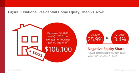 CoreLogic National Residential Home Equity from Q1 2010 to Q1 2020 (Graphic: Business Wire)