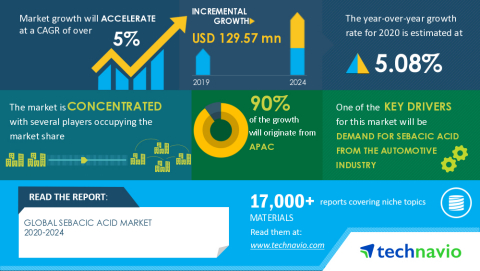 Technavio has announced its latest market research report titled Global Sebacic Acid Market 2020-2024 (Graphic: Business Wire)