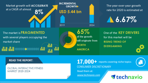 Technavio has announced its latest market research report titled Global Interactive Fitness Market 2020-2024 (Graphic: Business Wire)